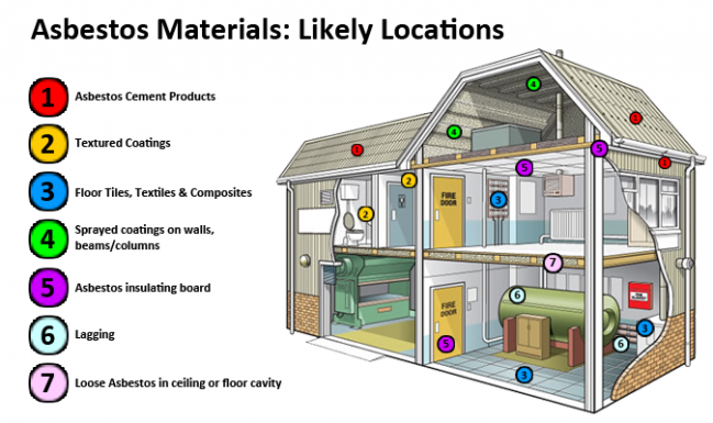 Likely locations for asbestos